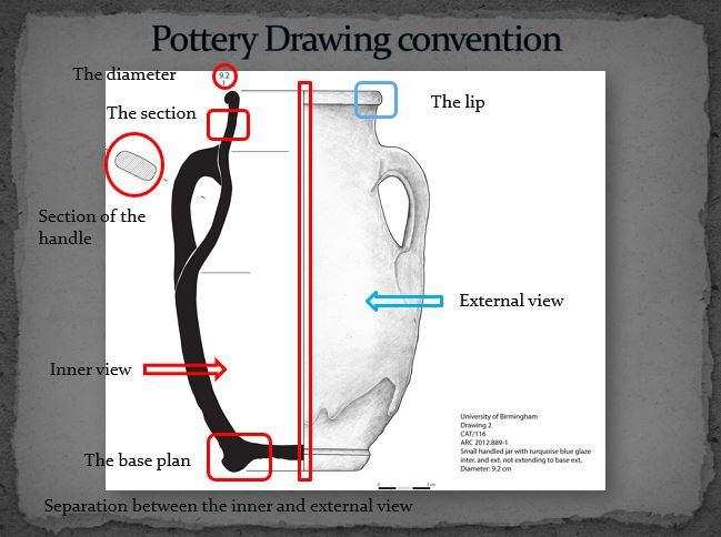 Pottery drawing convention